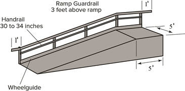 details of handrail requirements